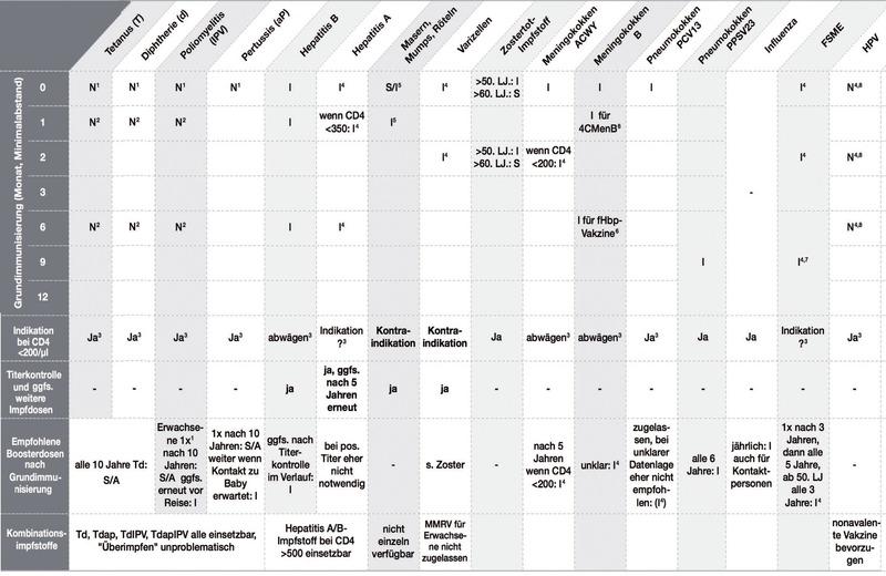 hpv impfung kosten 2020 papilloma forte