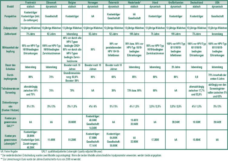hpv impfung kosten 2020 hasnyálmirigyrák epidemiológia