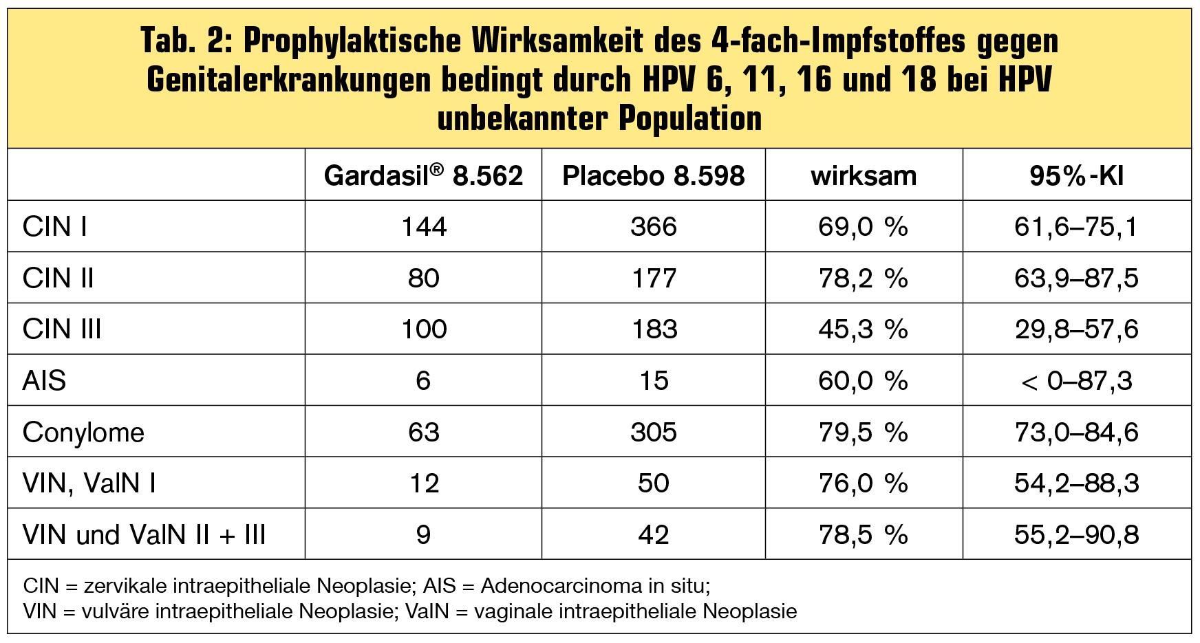 hpv impfung nach szexuális érintkezés)